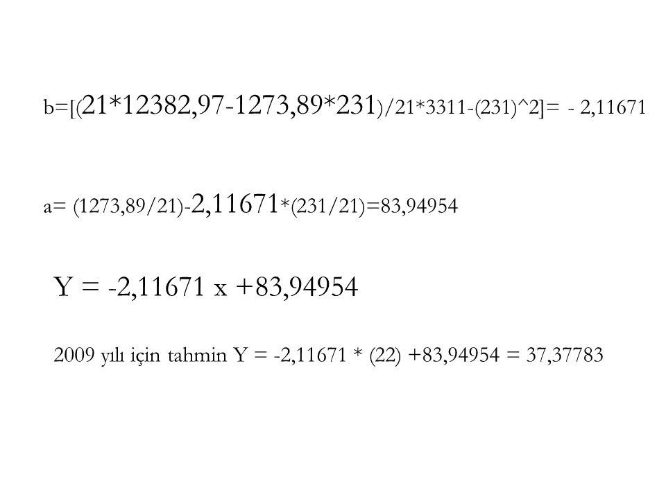 b=[(21*12382,97-1273,89*231)/21*3311-(231)^2]= - 2,11671 a= (1273,89/21)-2,11671*(231/21)=83,94954.